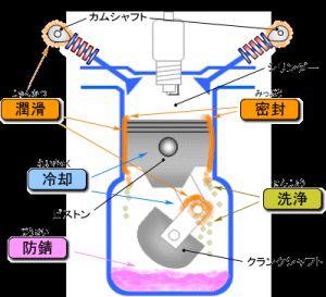 ばいくの血液とも言われるエンジンオイルに関するおすすめ情報の画像