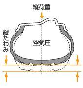 車に不可欠であるタイヤ!意外と知らない構造について解説します!の画像